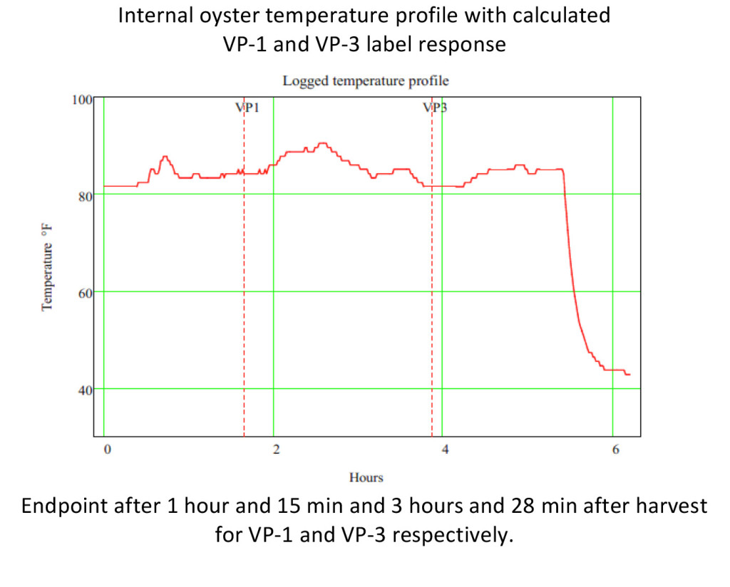 Internal oyster temp